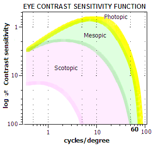 contrast sensitivity function Contrast enhancement of multi-displays using human contrast sensitivity abstract study of contrast sensitivity of the human eye shows that we are more sensitive to.